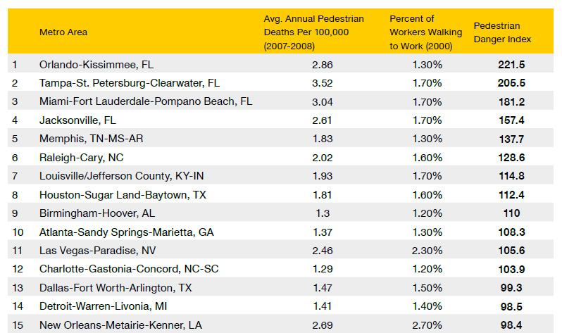 Louisville ranks 7th most dangerous metro over 1M (via T4America)