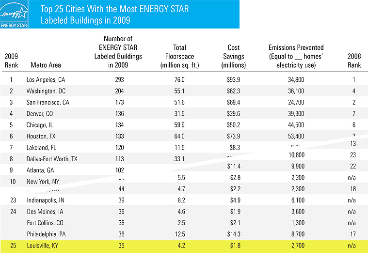 Louisville ranks 25 on Energy Star list (Table courtesy Energy Star program)