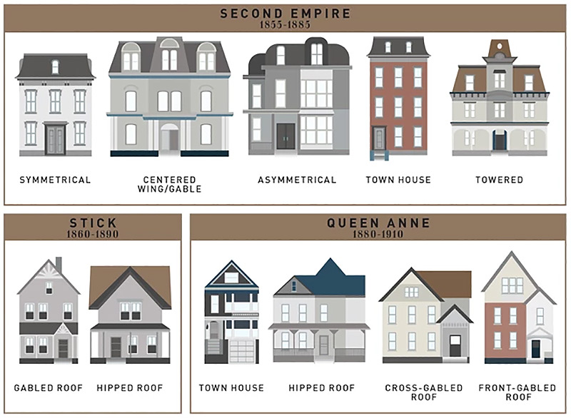 How the single family house evolved over the past 400 for Names of different style homes