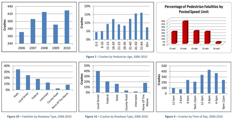Data from Louisville's pedestrian safety study. (Courtesy Metro Louisville)