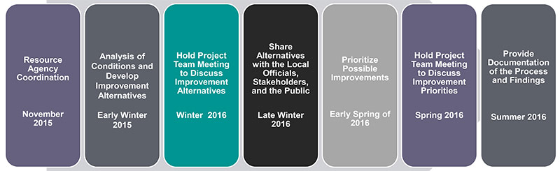 Project timeline. (Courtesy KYTC)
