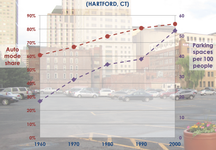 Cities like Hartford that added a lot of parking over the last few decades saw driving rates increase more than in cities where parking volumes stayed flatter. (Courtesy McCahill / TRB)