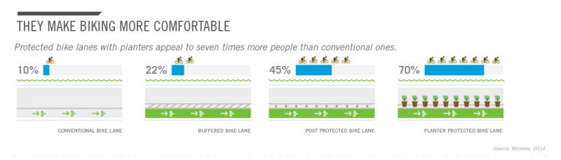 12-protected-bike-land-infographic-peopleforbikes