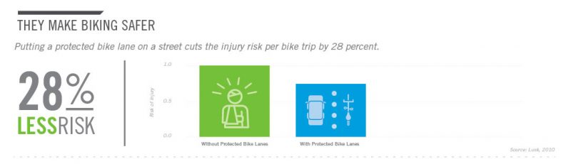 13-protected-bike-land-infographic-peopleforbikes