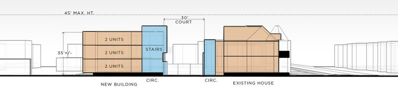 A site section using a six unit model for development. (Courtesy PPA)