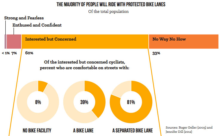 Among people open to biking but concerned about safety, 81 percent say protected bike lanes would make them feel comfortable on a bike. (NACTO)