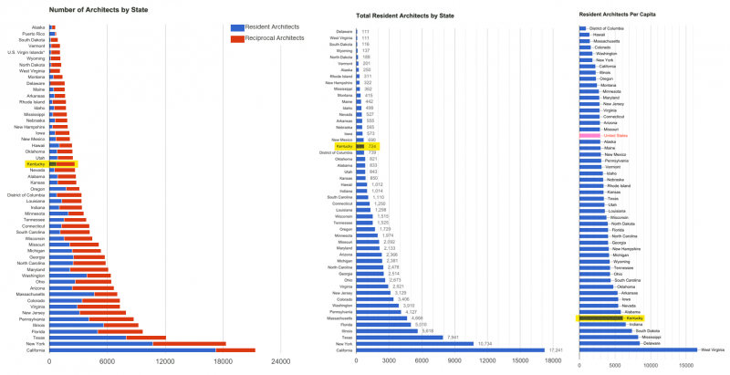 Charts showing architects by state and per capita. (Broken Sidewalk / Source: NCARB, US Census)